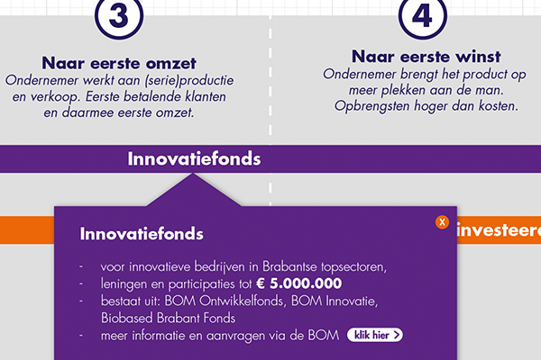 Brabant_Investeringsfonds_02.png
